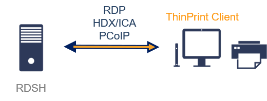 Best Practice: Thin Client Printing using RDP or ICA/HDX